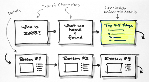A storyboard sketch of a client pitch.