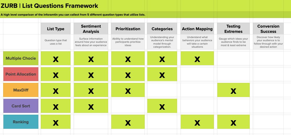 ZURB's list question framework.