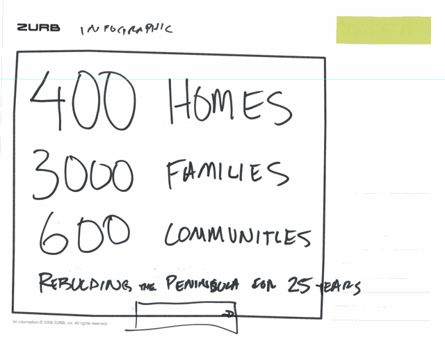 sketch of an infographic concept